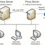 O que é um servidor de internet?