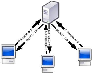 DHCP - Endereço IP automático para todos