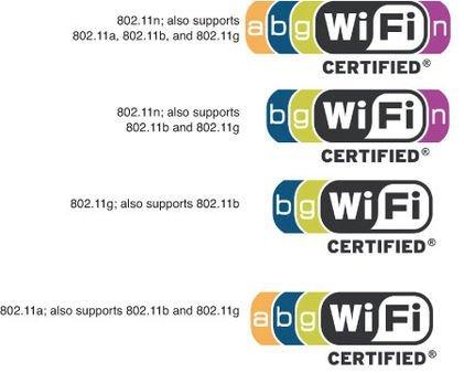 Certificações e bandas Wi-Fi